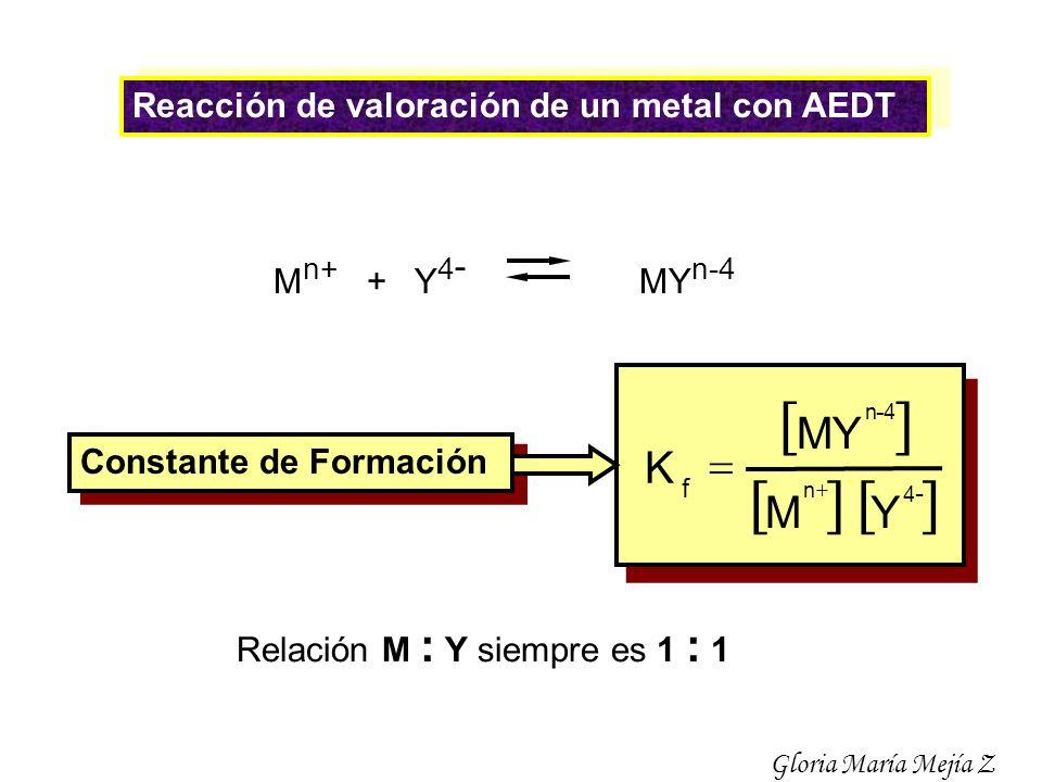 [ ] MY Y M K = Reacción de valoración de un metal con AEDT